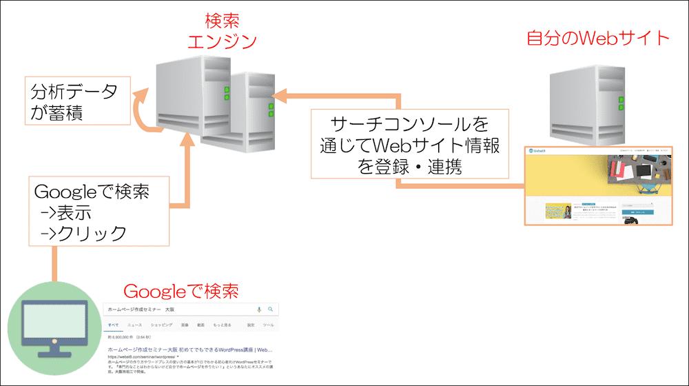 グーグルサーチコンソールの仕組み・原理