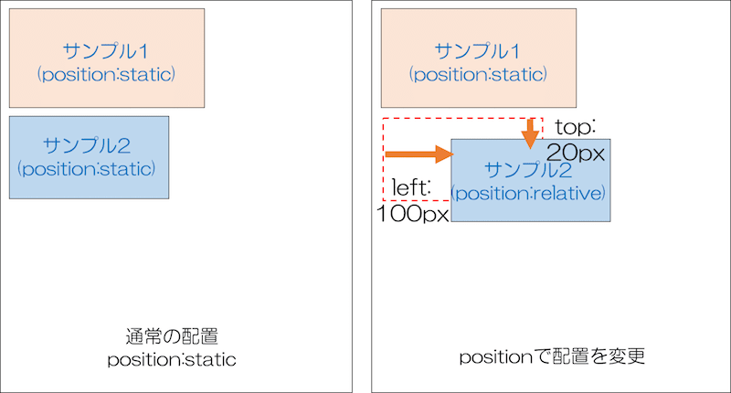 CSS positionの説明