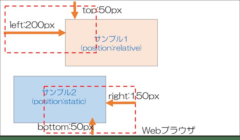 CSS top,bottom,left,rightを指定したサンプル
