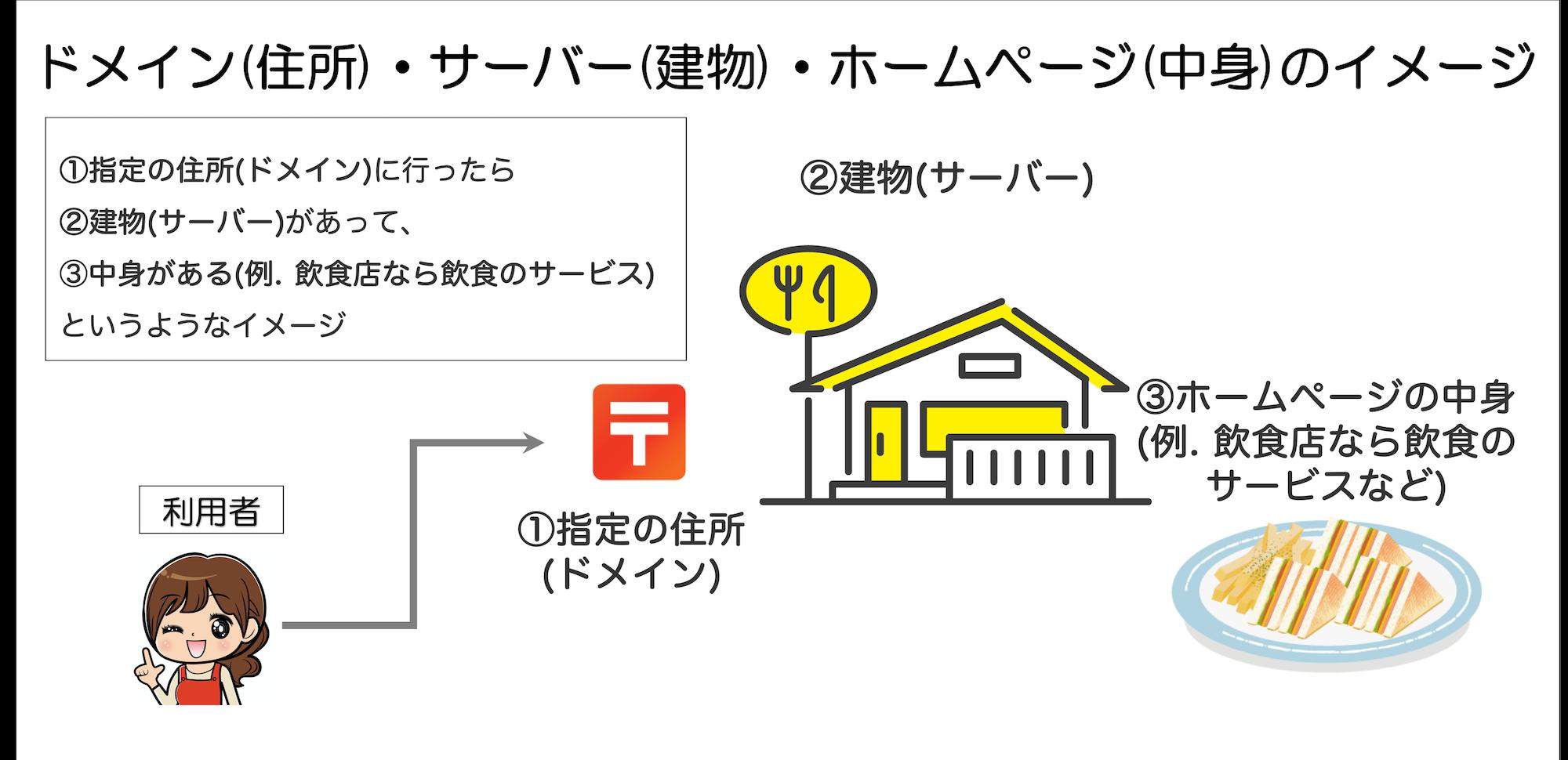 ドメイン(住所)・サーバー(建物)・ホームページ(中身)のイメージ