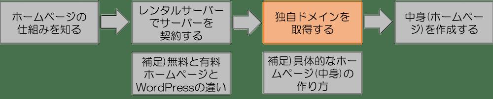 プロセス3 独自ドメインを取得する