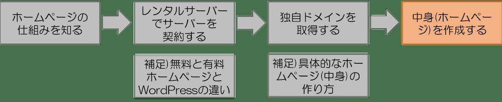 プロセス4 中身(ホームページ)を作成する