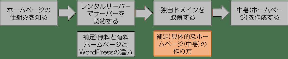補足)具体的なホームページ(中身)の 作り方