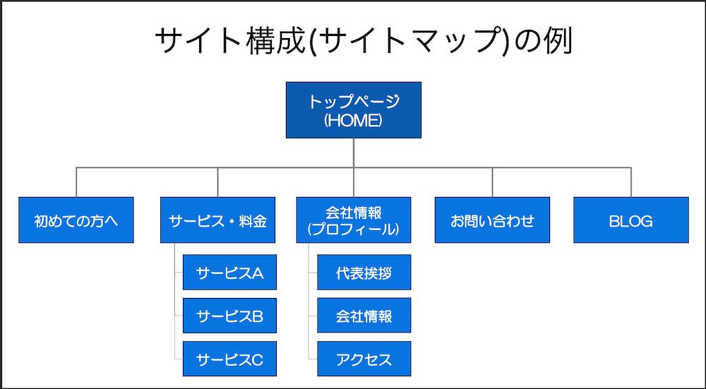 サイト構成(サイトマップ)