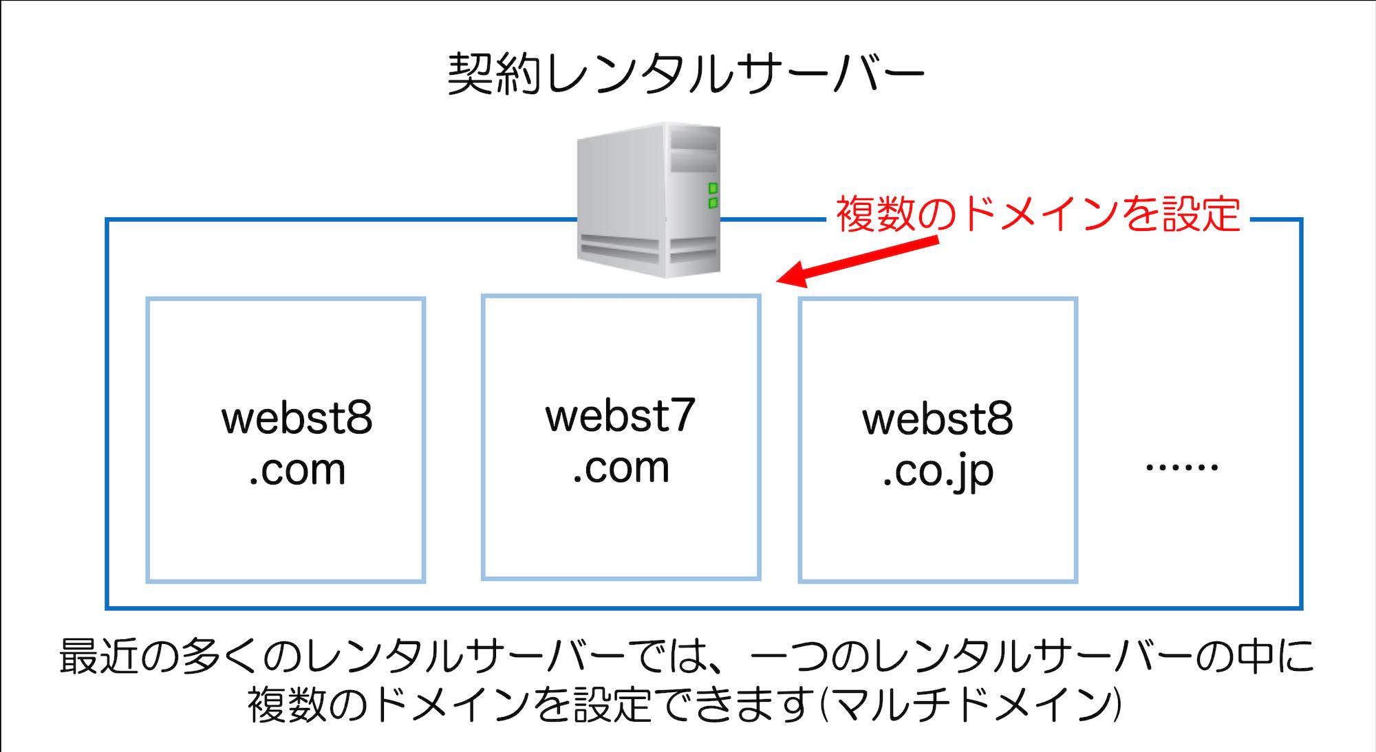 一つのレンタルサーバーの中に 複数のドメインを設定できます(マルチドメイン)