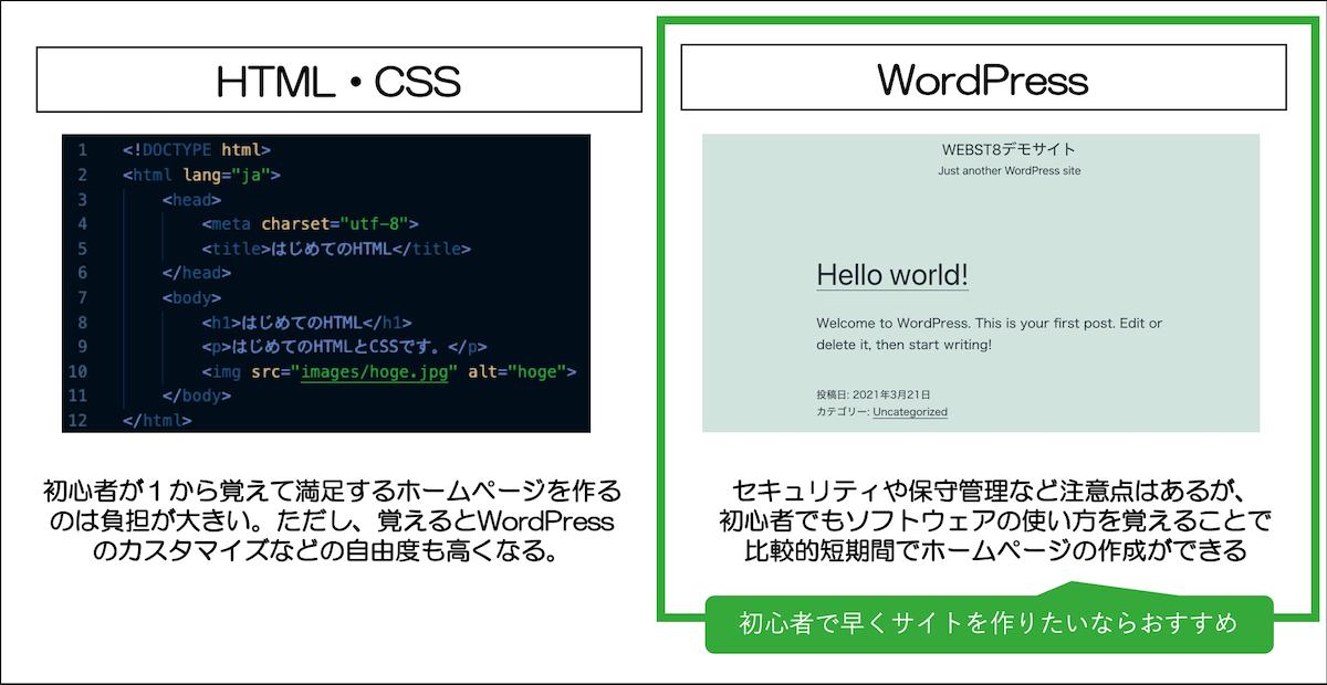 HTML・CSSとWordPressのどちらがおすすめか