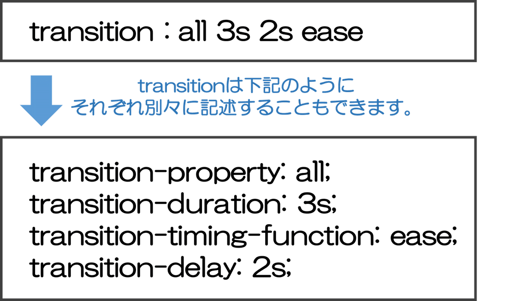 transitionはそれぞれtransition-property、transition-duration、transition-timing-function、transition-delayで別々に記述できる