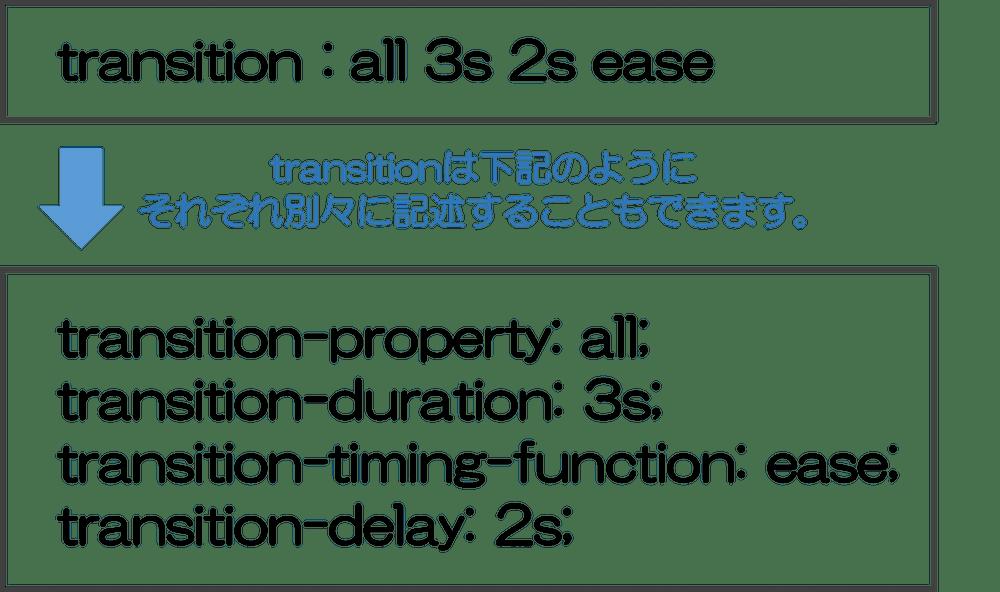 CSSでアニメーション】transitionプロパティの使い方 | WEBST8