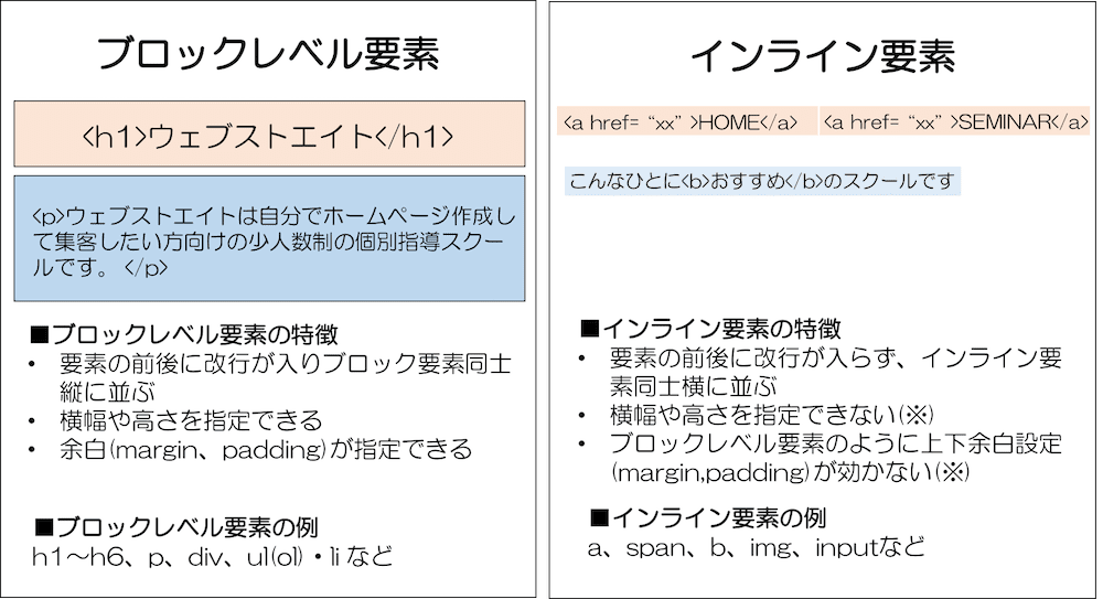 HTML ブロックレベル要素とインライン要素の違いと特徴