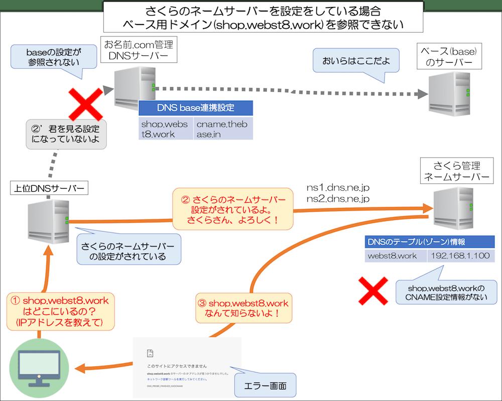 さくらのネームサーバーを設定をしている場合 ベイス用ドメイン(shop.webst8.work)を参照できない