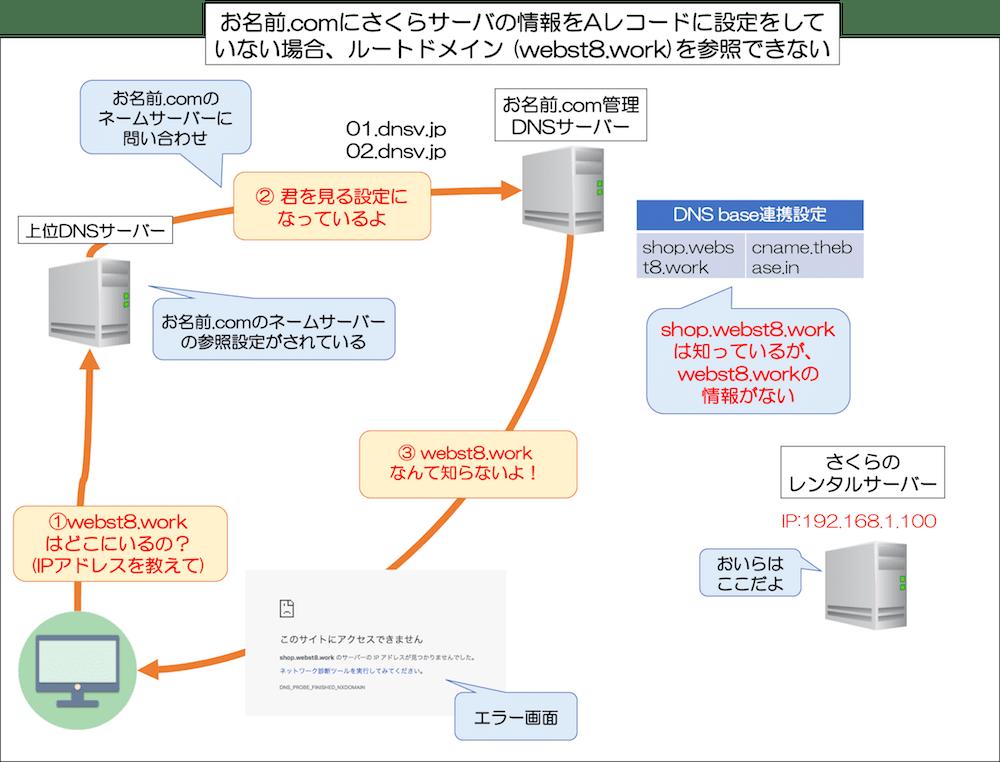 お名前.comにさくらサーバの情報をAレコードに設定をしていない場合、ルートドメイン (webst8.work)を参照できない