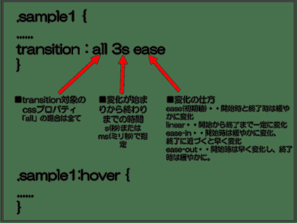 CSS アニメーション transitionプロパティの説明