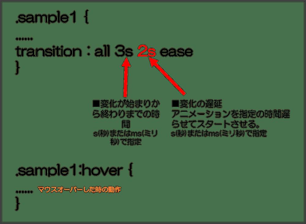 CSS アニメーション transitionプロパティの説明 delayを入れた場合