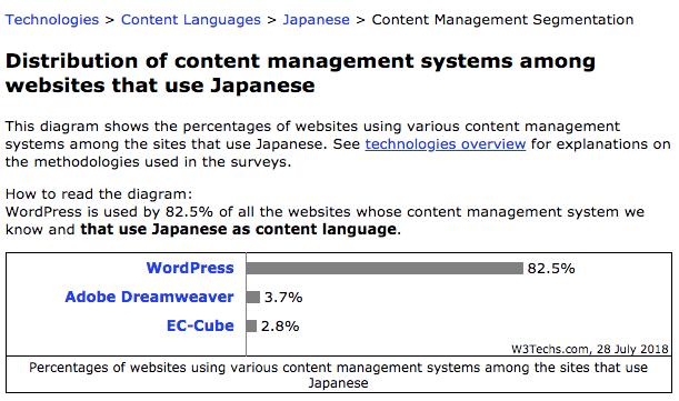 2018年7月時点 日本におけるCMSシェア