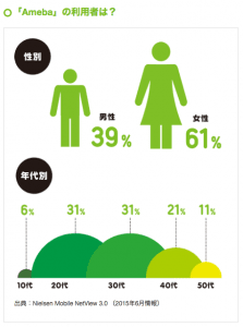 Ameba 男女比 年齢層