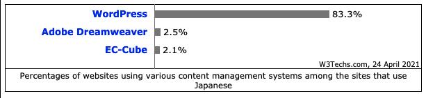 2021年4月時点日本国内のCMSシェアランキング