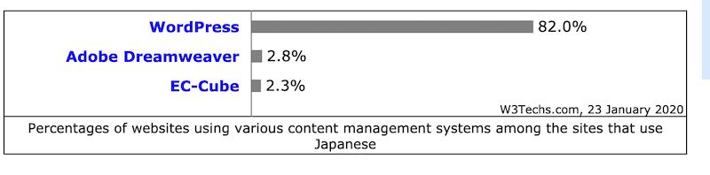 2020年1月時点日本のCMSのシェアランキング
