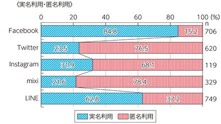 SNSの実名利用の割合