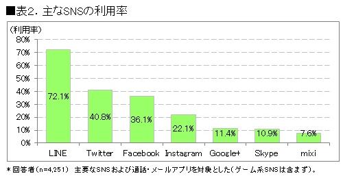 主なSNS利用率(出典:ICT総研)