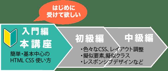 HTML・CSSセミナーのレベル 入門編