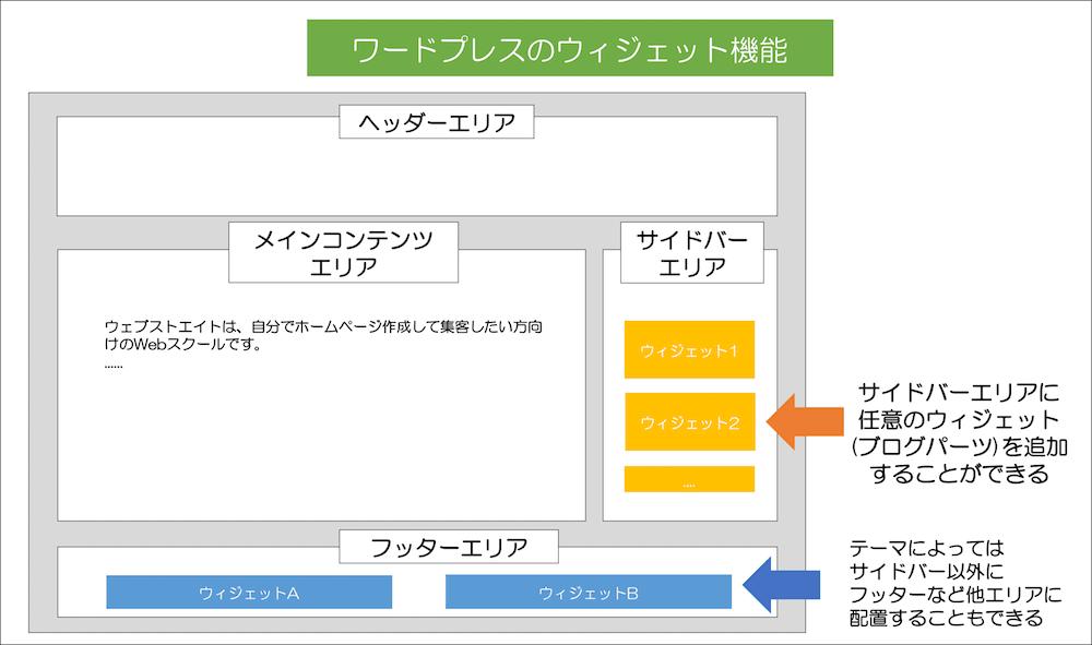 ワードプレスのウィジェット機能の説明