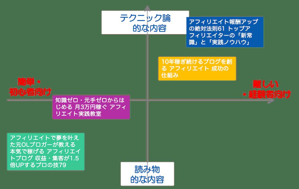 おすすめアフィリエイト本 ポートフォリオ(当サイト比)