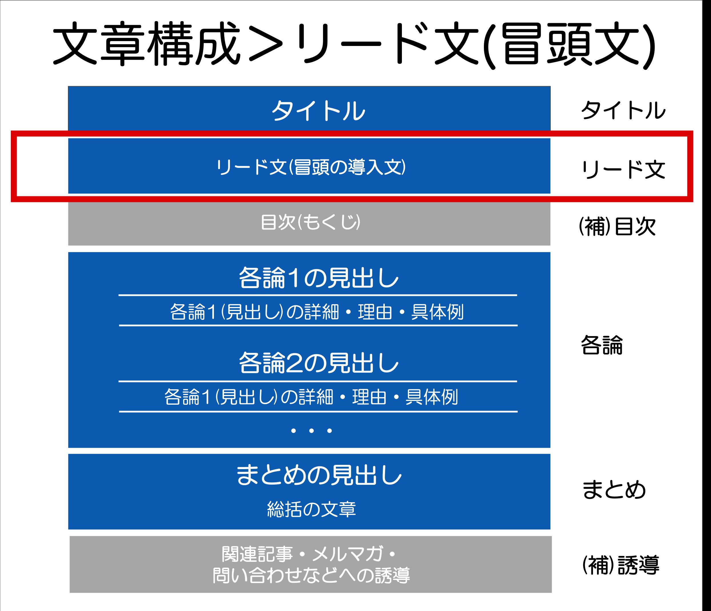 文章構成>リード文(冒頭文)