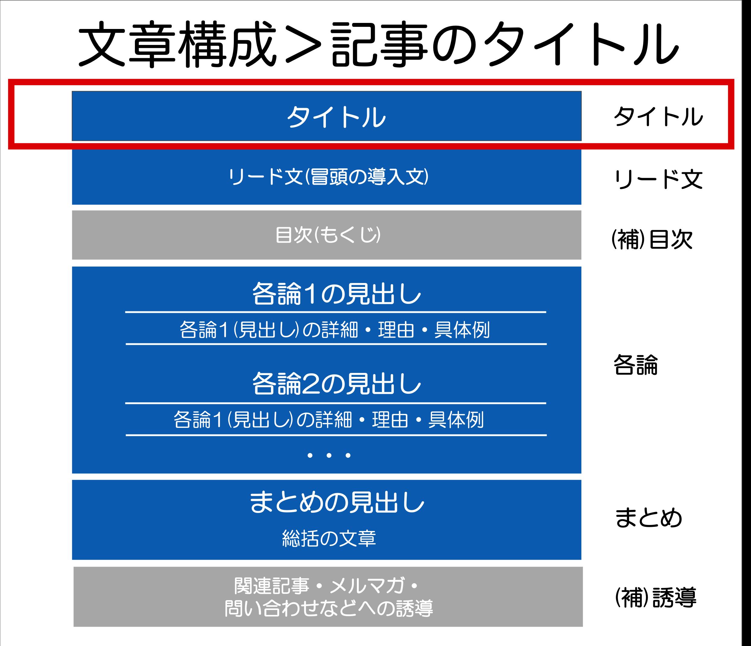 文章構成>記事のタイトル