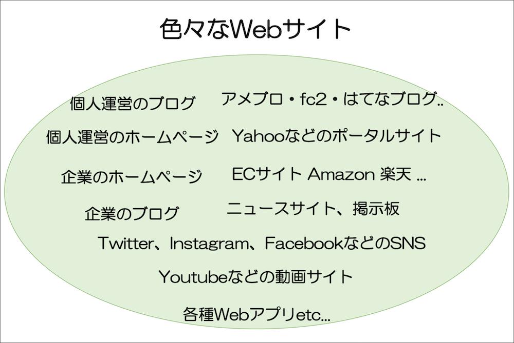 色々なウェブサイト