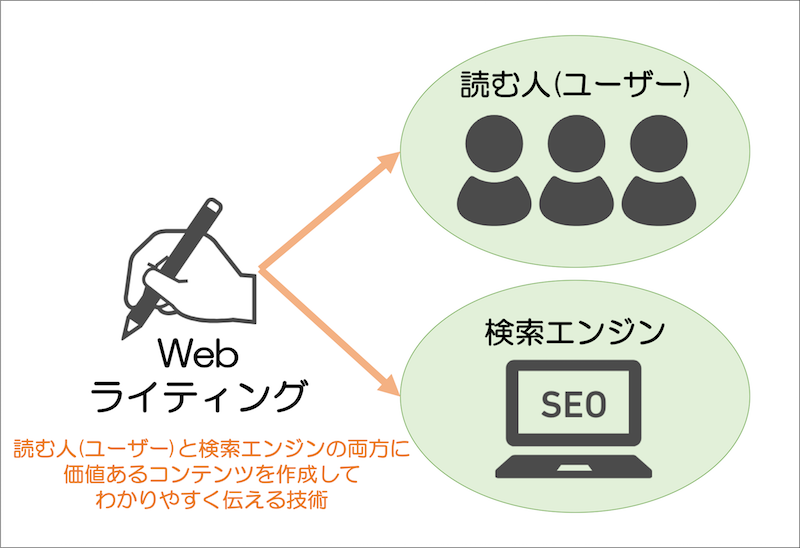 Webライティングとは読む人と検索エンジンの両方に価値あるコンテンツを作成してわかりやすく伝える技術