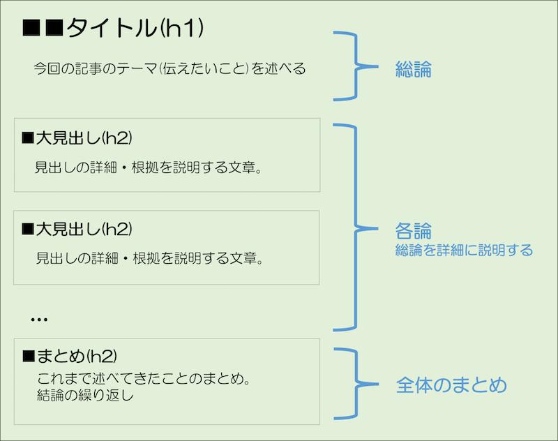 Webライティング 見出しを使った文書構造