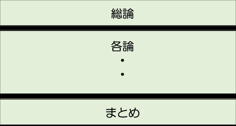 文書構造:総論・各論・まとめ