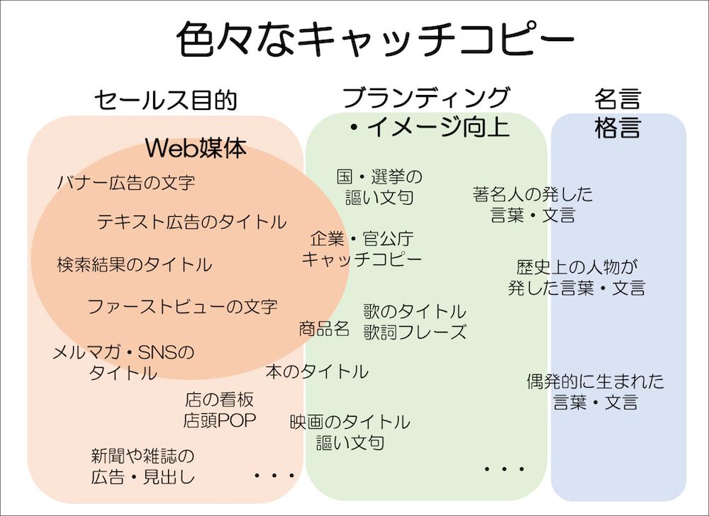 色々なキャッチコピー セールス目的のキャッチコピー、ブランディング・イメージ向上のキャッチコピー、名言系