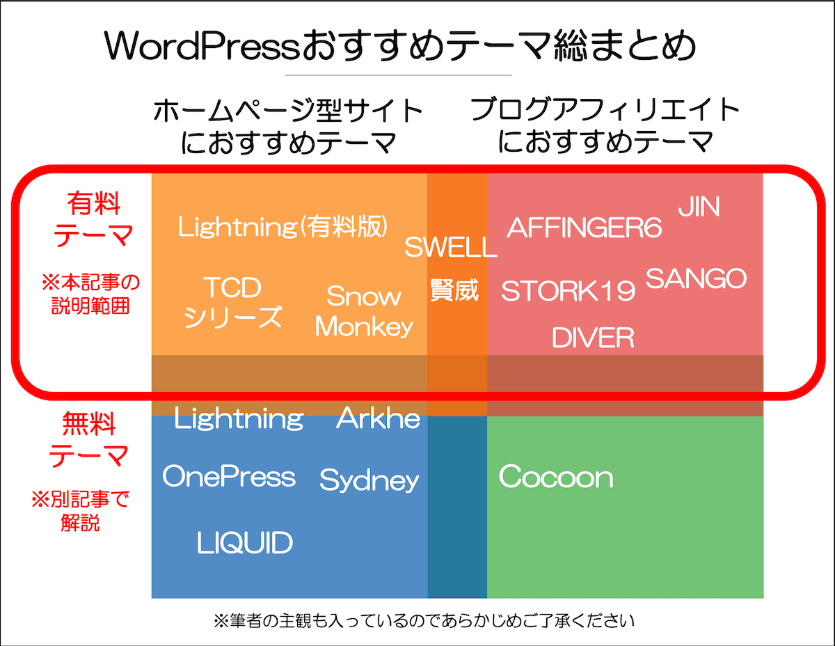 WordPress おすすめテーマ総まとめ 有料テーマについて