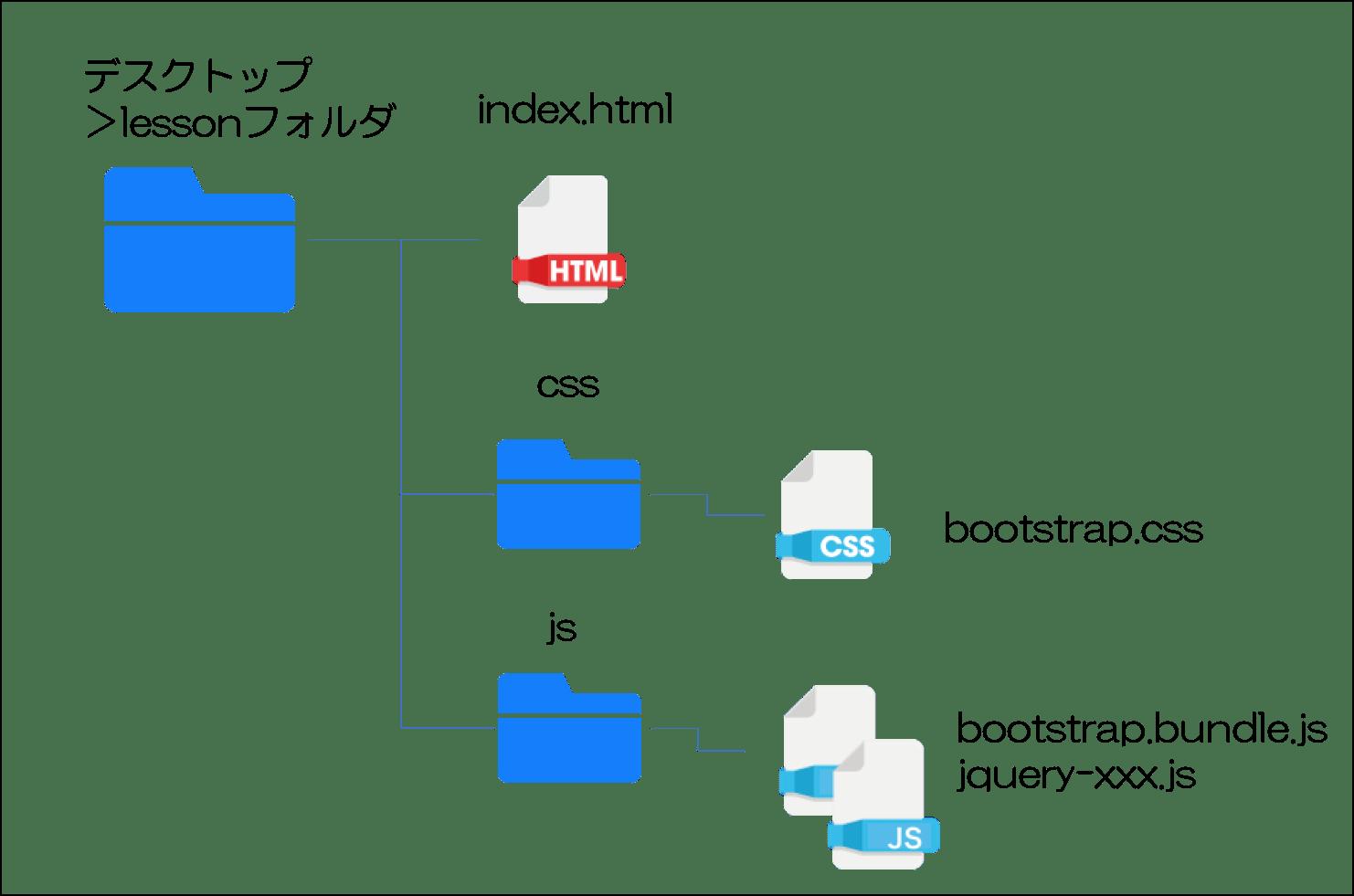 bootstrap4のファイルの配置
