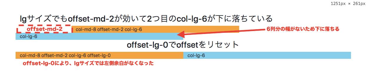 offset-md-2が影響してlgサイズで下に落ちた例と、offset-lg-0でリセットした例
