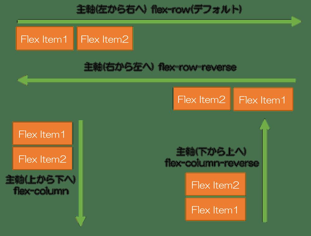 bootstrap4 flex-{方向} 主軸の向きを決定する