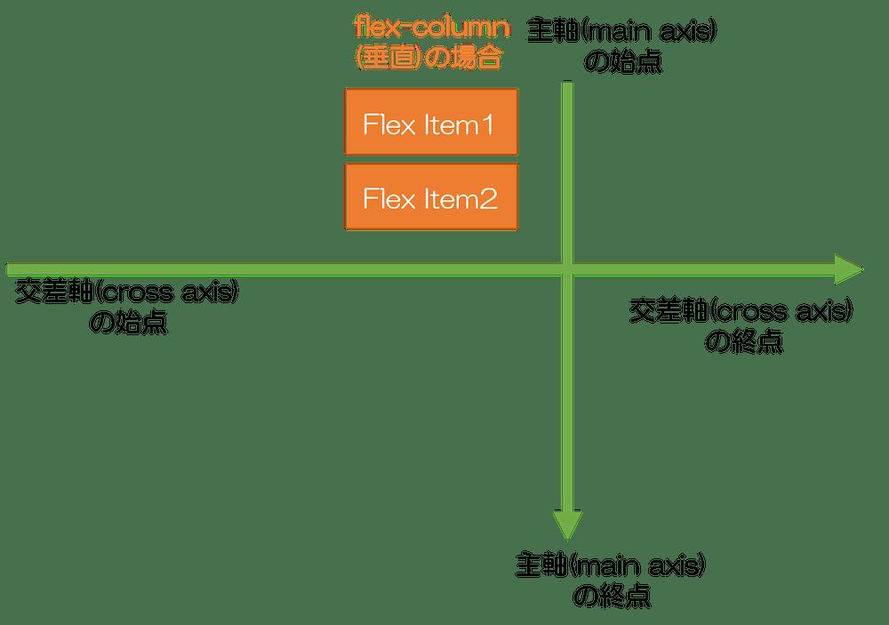 Bootstrap 4 flexbox flex-rowの場合 主軸と交差軸