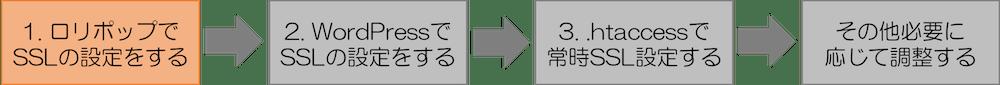 1. ロリポップでSSLの設定をする