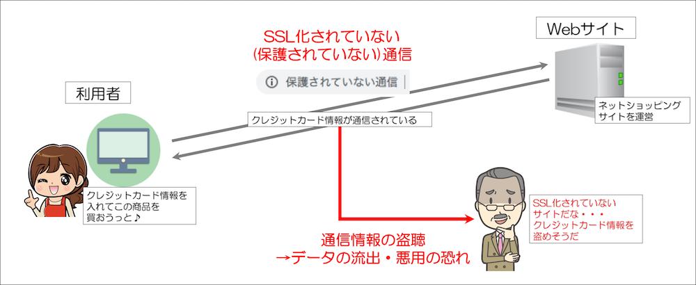 SSL化されていない通信の説明図