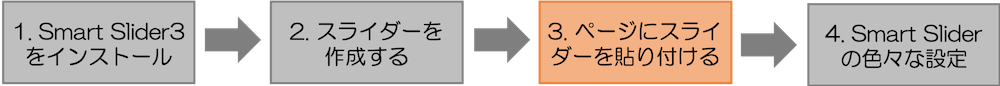 Smart Slider の導入の流れ3