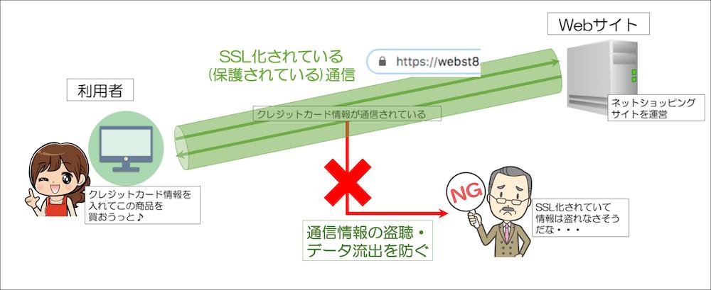 SSL化の説明図2