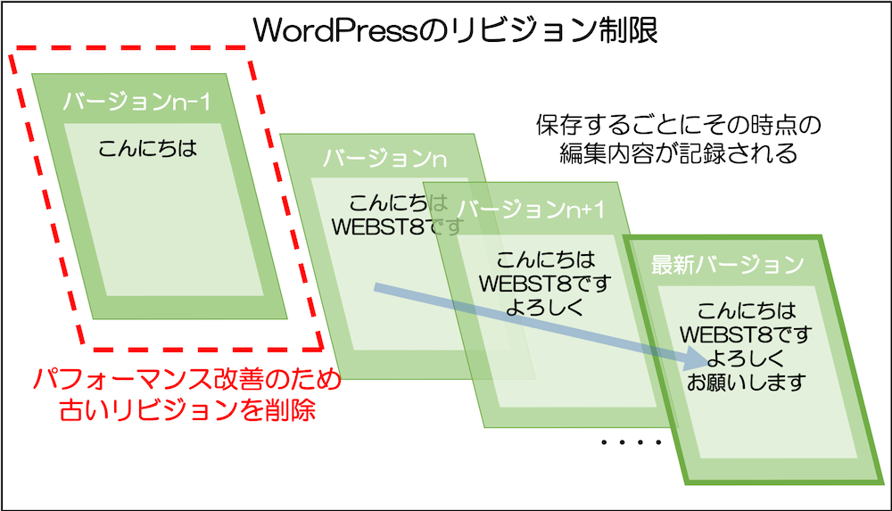 WordPress リビジョン制限の説明図