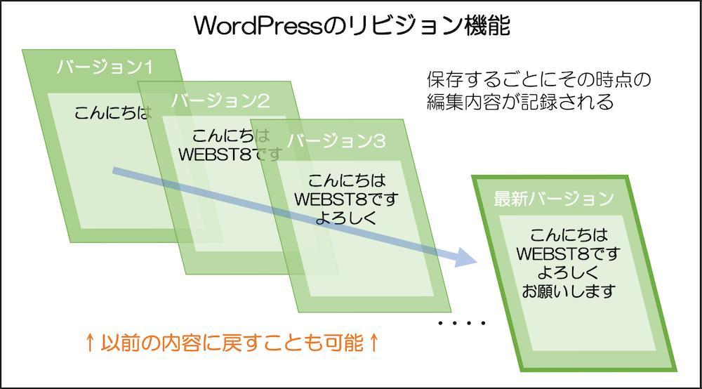 ワードプレスのリビジョン機能の説明図