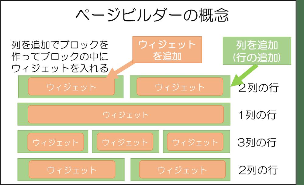 ページビルダーの説明図 ブロック感覚でコンテンツを作っていく