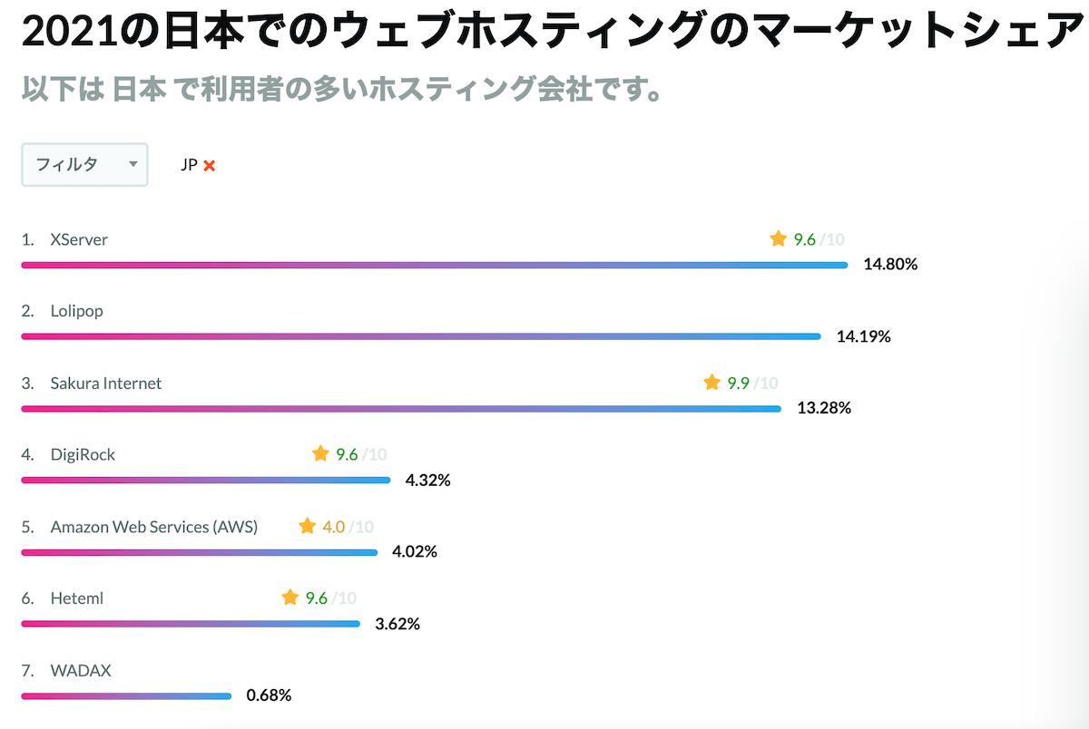 2021年 日本のホスティング会社のシェアトップ3