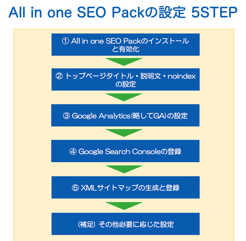 All in one SEO Packの設定 5ステップ
