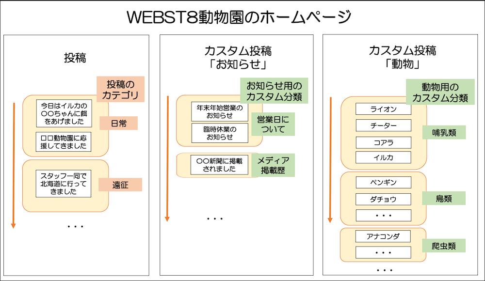 カスタムタクソノミー(カスタム分類)の例 「WEBST8動物園」