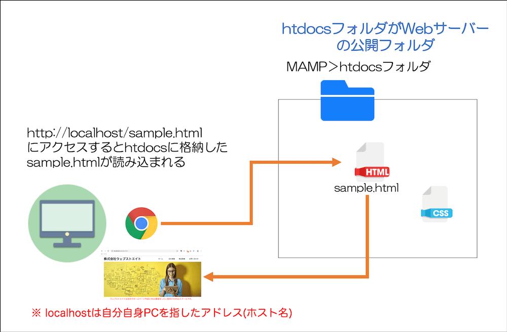 http://localhost/sample.html にアクセスするとhtdocsに格納した sample.htmlが読み込まれる