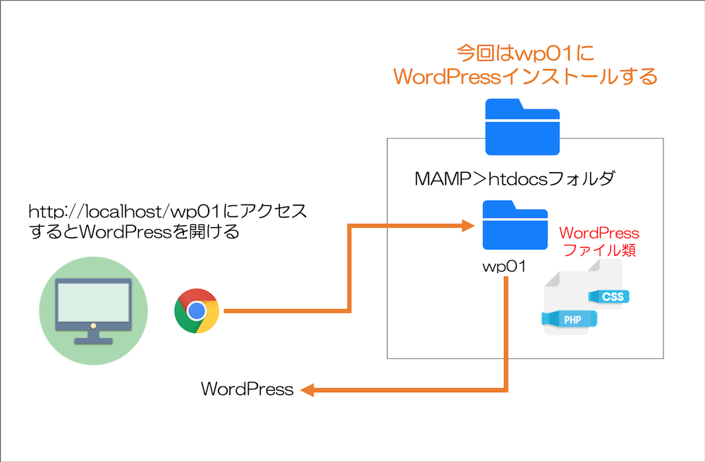 今回はwp01に WordPressインストールする